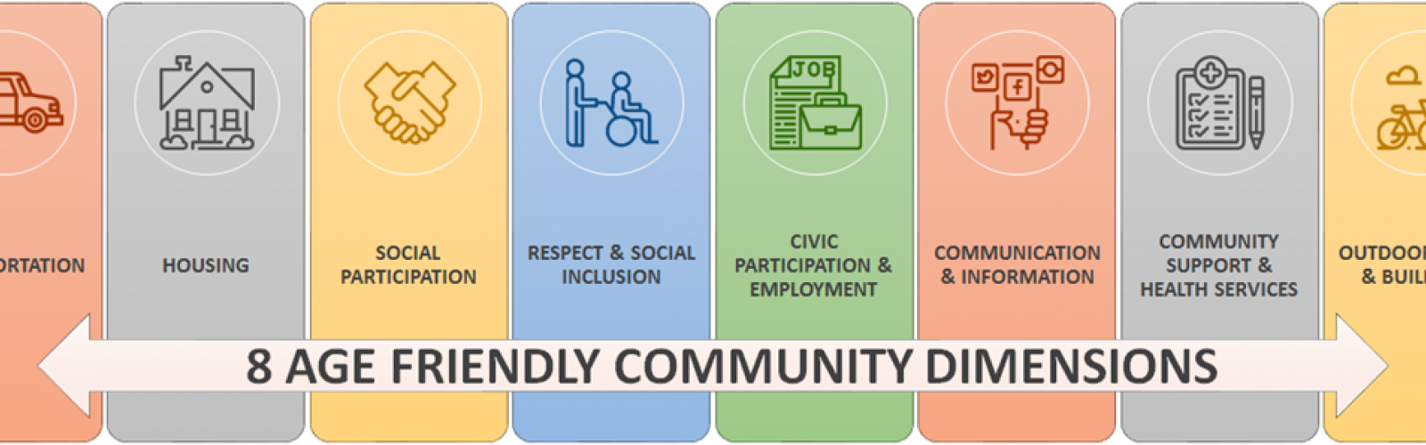 Age Friendly Community Dimensions